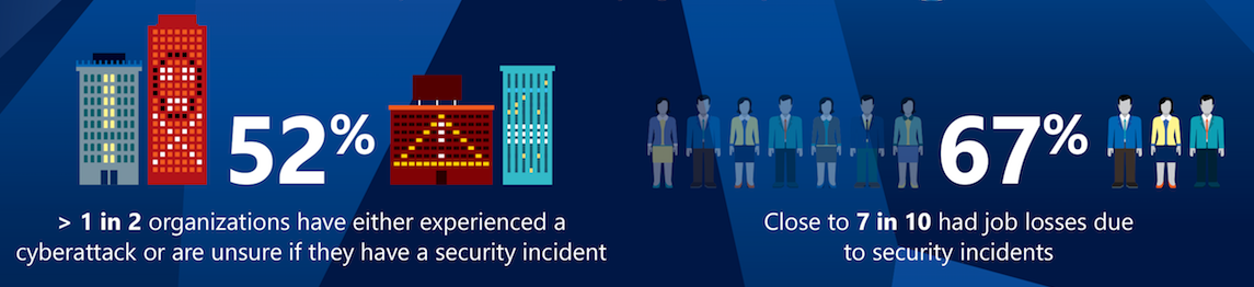 Microsoft Asia pacific cyber security